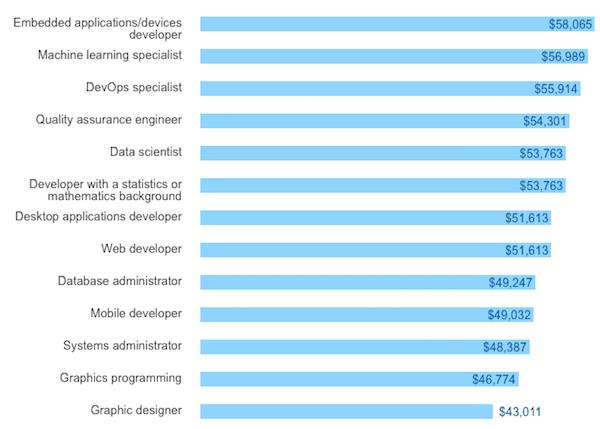 Platy vývojářů podle geografie – Stackoverflow 2017