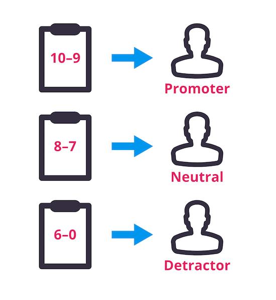 Jak se počítá NPS pro náborovou aplikaci