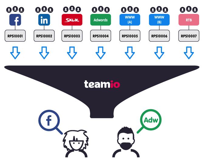 Vyhodnocujte kampaně s pomocí RPS – náborová aplikace Teamio