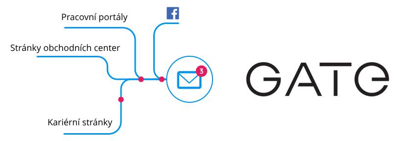 Případová studie GATE Wear – Inbox